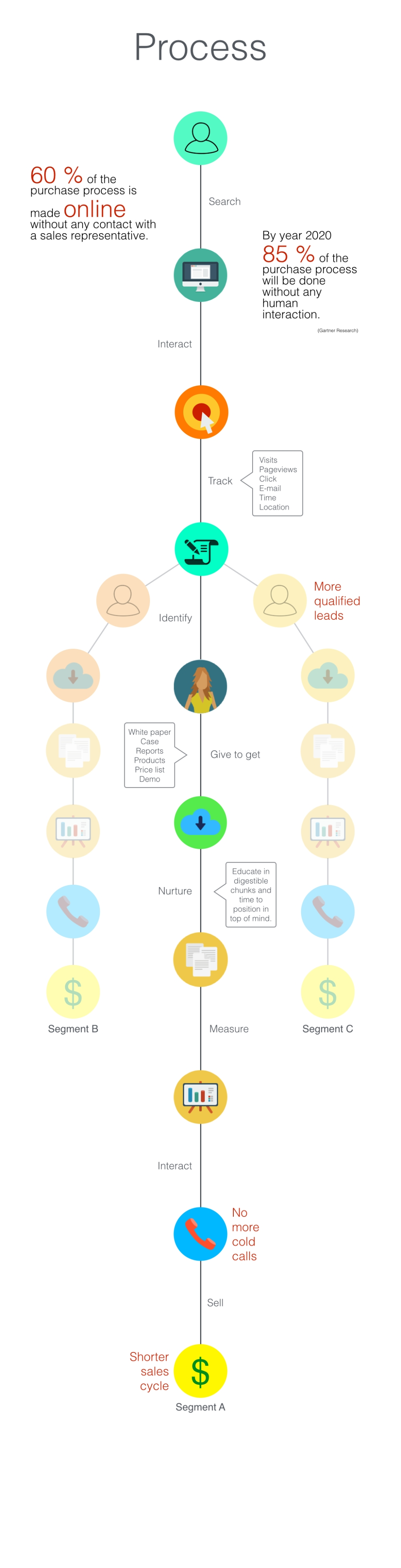 Marketing Automation Infographic.001